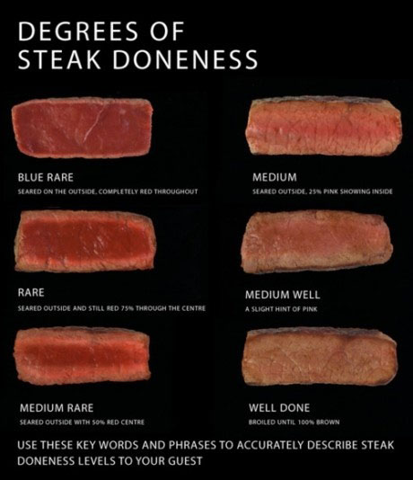 steak doneness